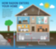 How radon enters your home diagram.