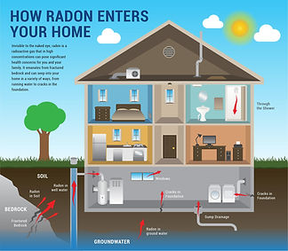 How radon enters your home diagram.