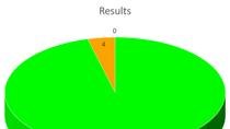 Manager Feedback Program 2018 results