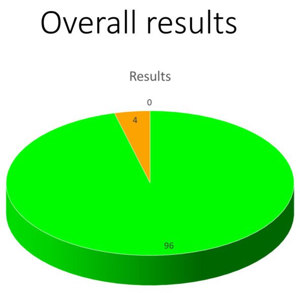 MFP 2018 Results