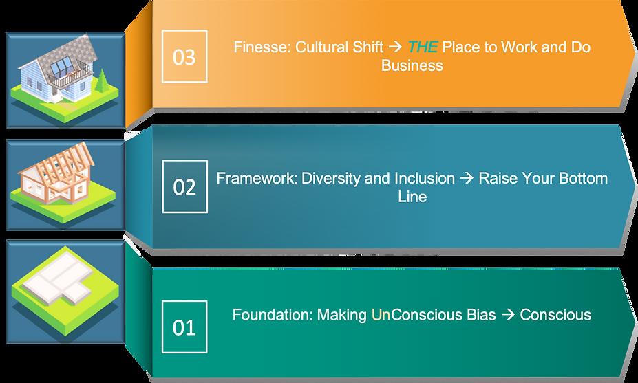 Foundation-Framework-Finesse chart.png