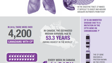 May is Cystic Fibrosis Awareness Month