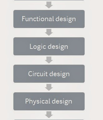 Design flow of VLSI technology