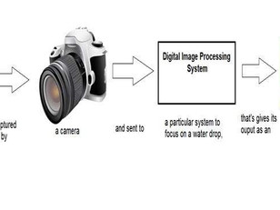 Image processing - An Overview