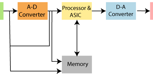 Structure of Embedded Systems