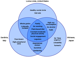 chart showing blue zones