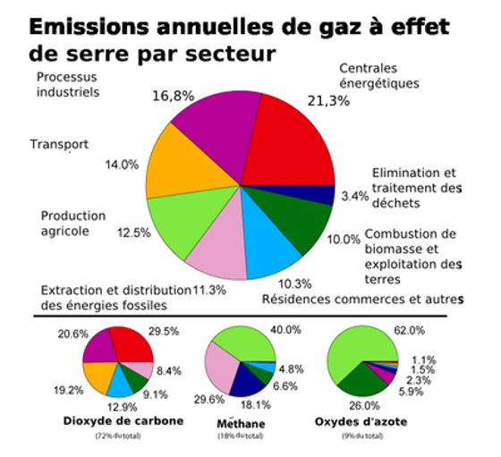 Emission_de_GES.png
