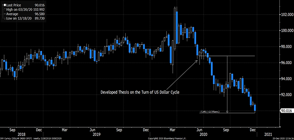2020 DXY.png