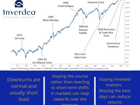 Markey Volatility Graph