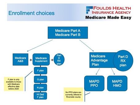 Medicare MondayPPO or Medicare Supplement