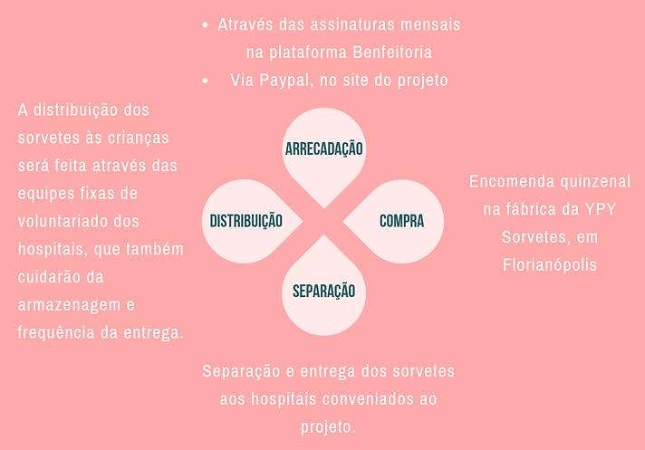 ARRECADAÇÃO (1).png