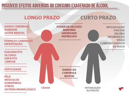 Você sabe Beber Moderadamente?