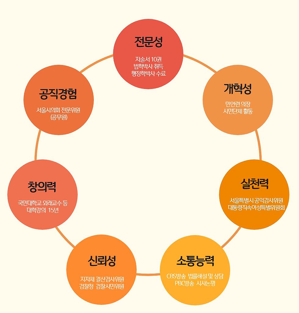 박동명의 전문성과 개혁성
