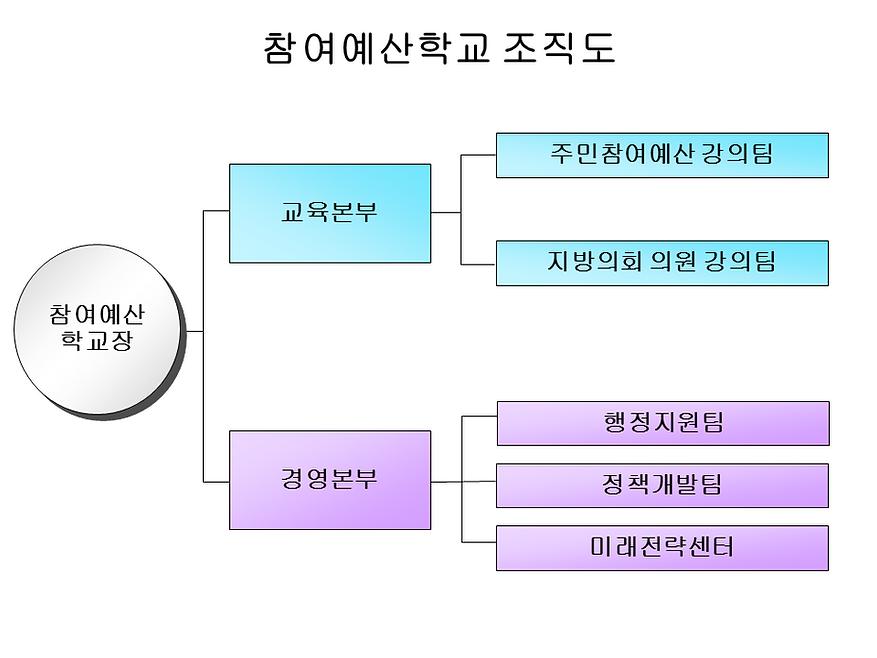 참여예산학교 조직도.png