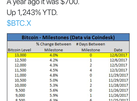 How to buy Bitcoins?