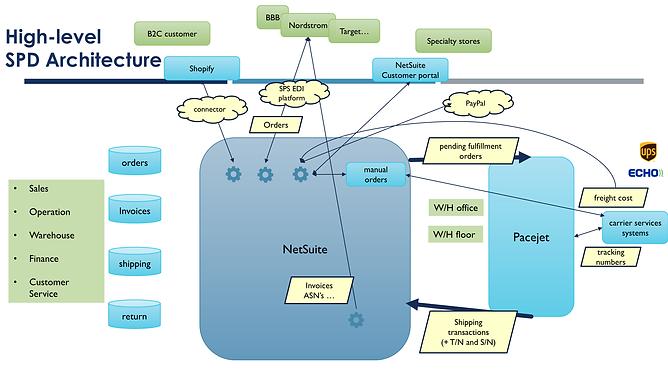 NetSuite Architecture - 09-02 Brian Over