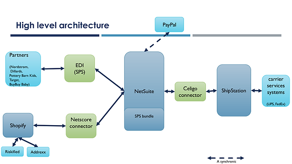 NetSuite ERP IT arcitecture.png