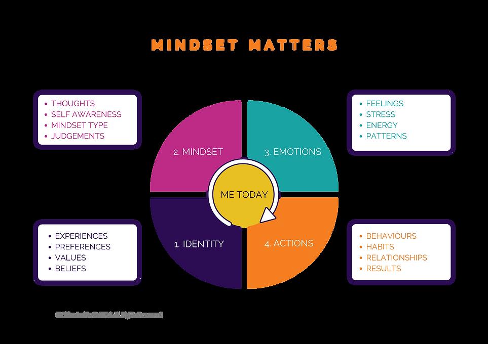 MINDSET MATTERS MODEL (UNbranded).png