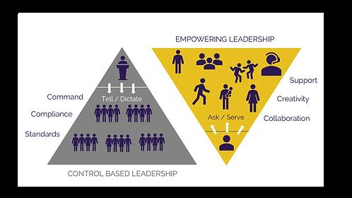 EMPOWERING LEADERSHIP MODEL (unbranded).