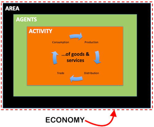 Cycle of Goods and Services