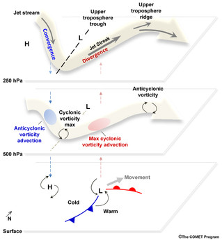 ** LESSON: How does the jet stream influences the weather? **