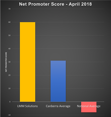Net Promoter Score LMM Solutions April 2017 Survey Results