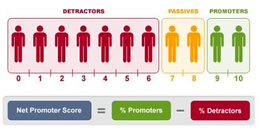 Net Promoter Score Infographic