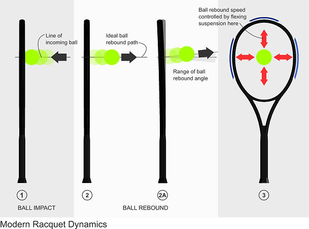 BOLT racquet design paradigm illustration