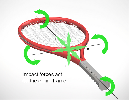 Impact force diagram - Conventional racquet