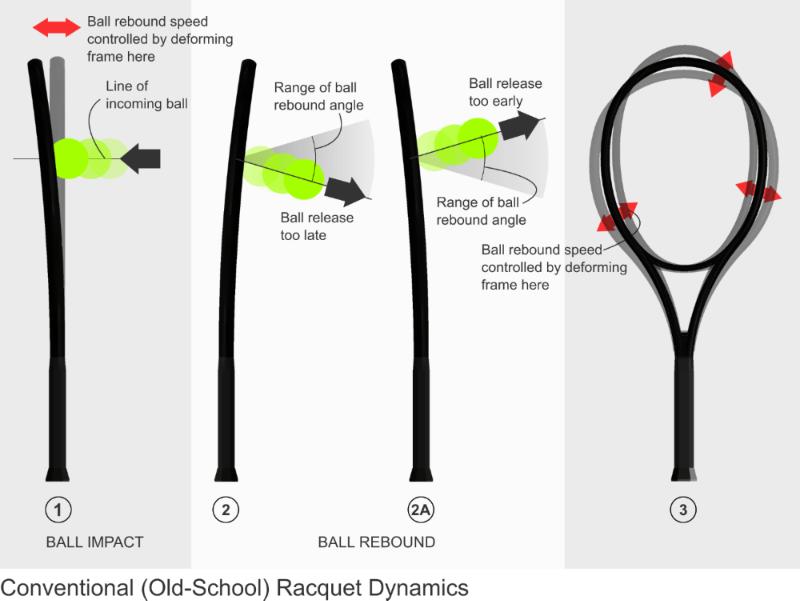 Conventional Racquet Dynamics Illustration