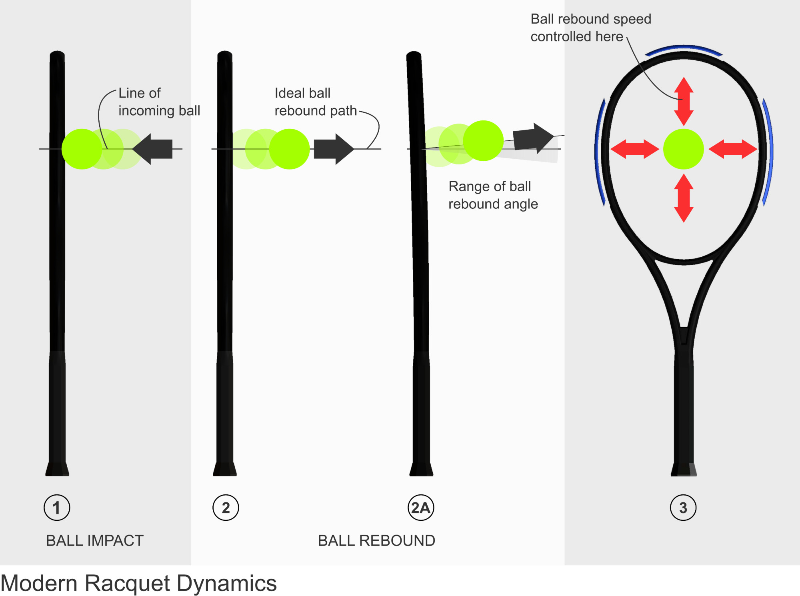 Modern Racquet Dynamics Illustration