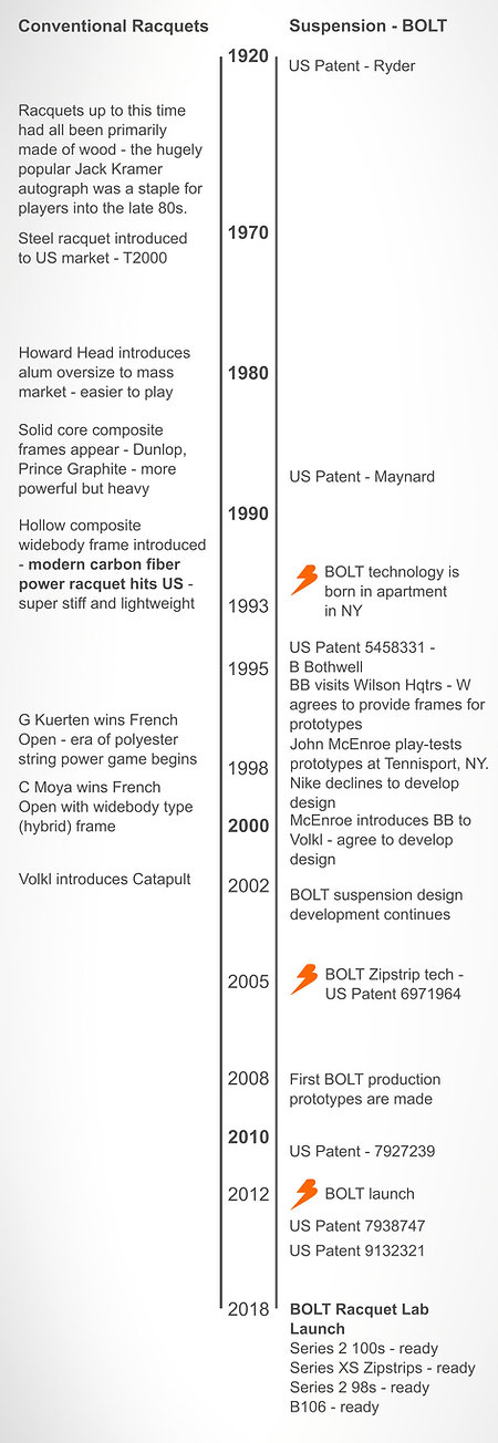 Timeline of tennis racquet suspension design history