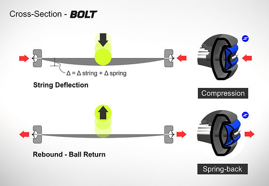 BOLT racquet string deflection diagram