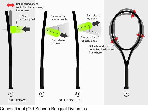 Conventional racquet design paradigm illustration