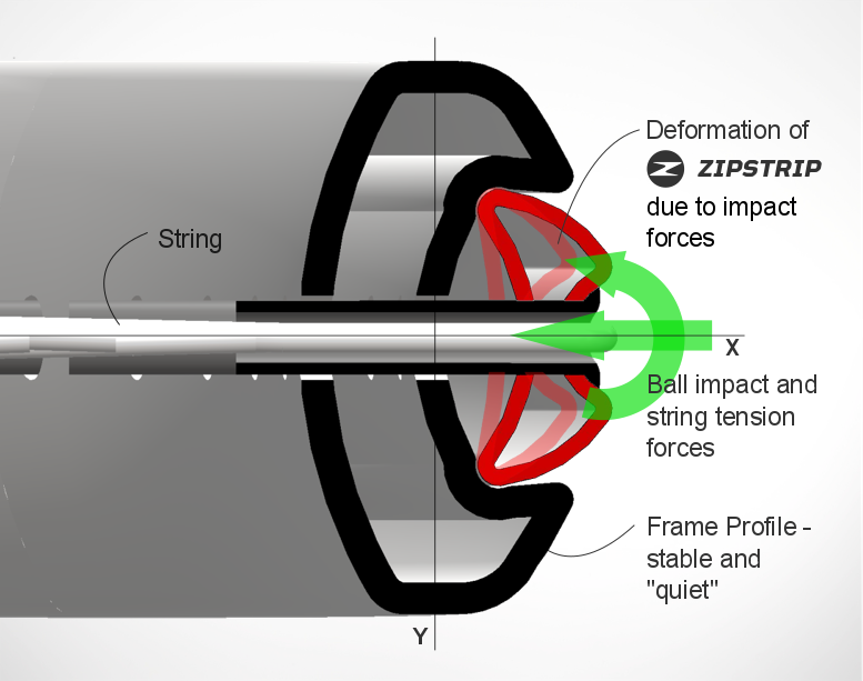 Shows Zipstrip and string interaction.