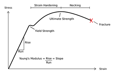 Chart showing Young's Modulus