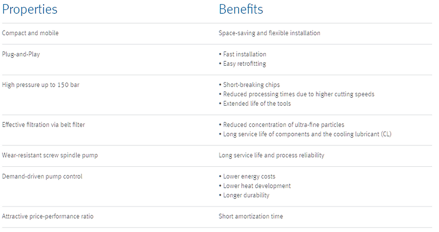 This Graphic Image shows the main LubiCool-M Benefits
