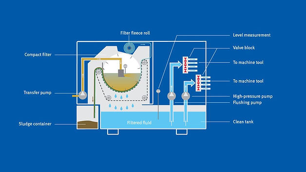 This image shows the a diagram of the internal workings of the machine