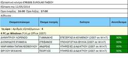 Εξετάσεις 12_5_2014