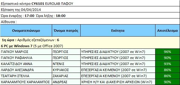 Εξετάσεις 4_4_2014