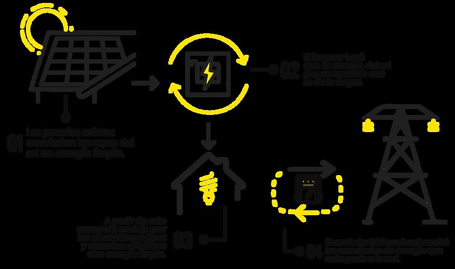 como funciona sistema de energía solar
