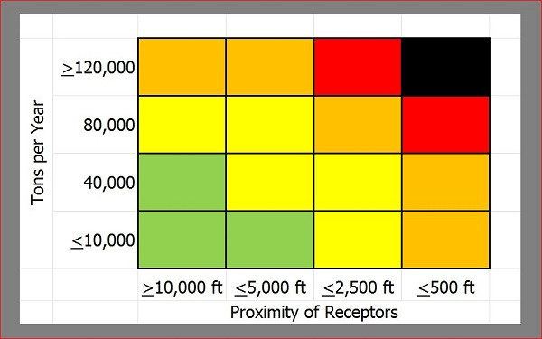 Odor Sensitivity of Site based on Tons per Year and Proximity of Receptors