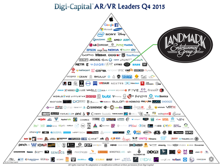Digi-Capital - Landmark Ranked Among Top AR/VR Companies for 2015