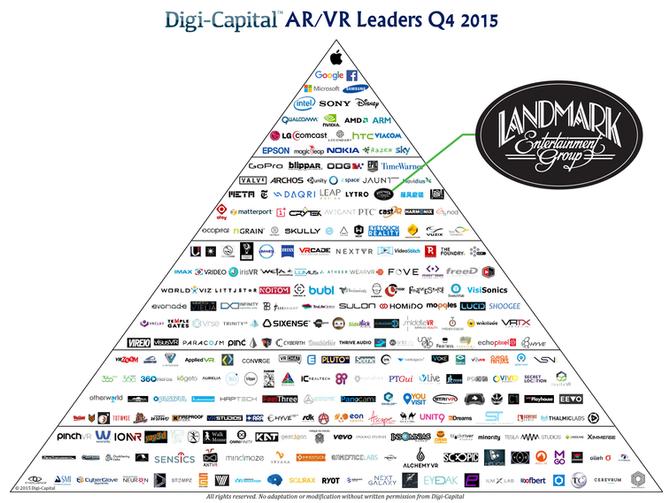 Digi-Capital - Landmark Ranked Among Top AR/VR Companies for 2015