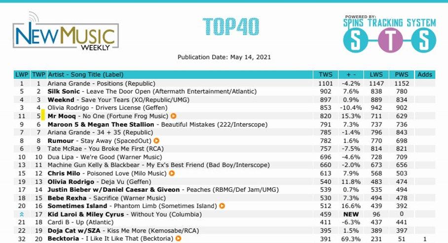 Top 40 chart #5.jpg