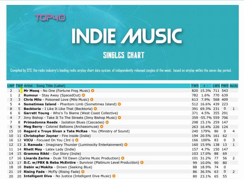 NMW Indie chart #1.jpg