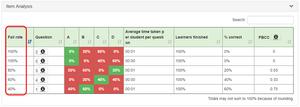 Team-Based Learning - Item Analysis
