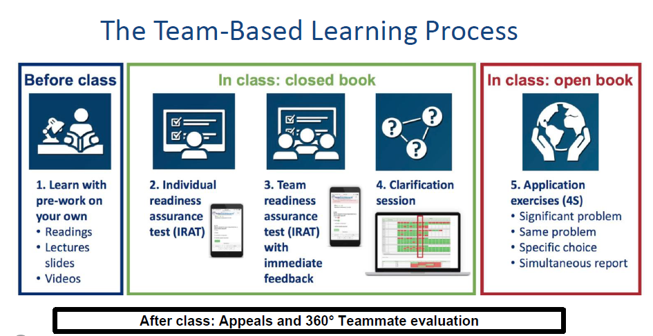 Team based learning process