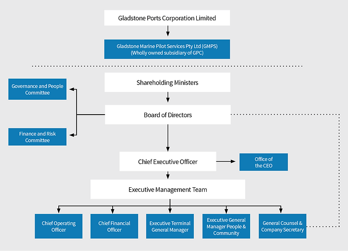 GPC Corporate Governance Charter updated