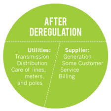 Pictograph of service breakdown Before/After Deregulation